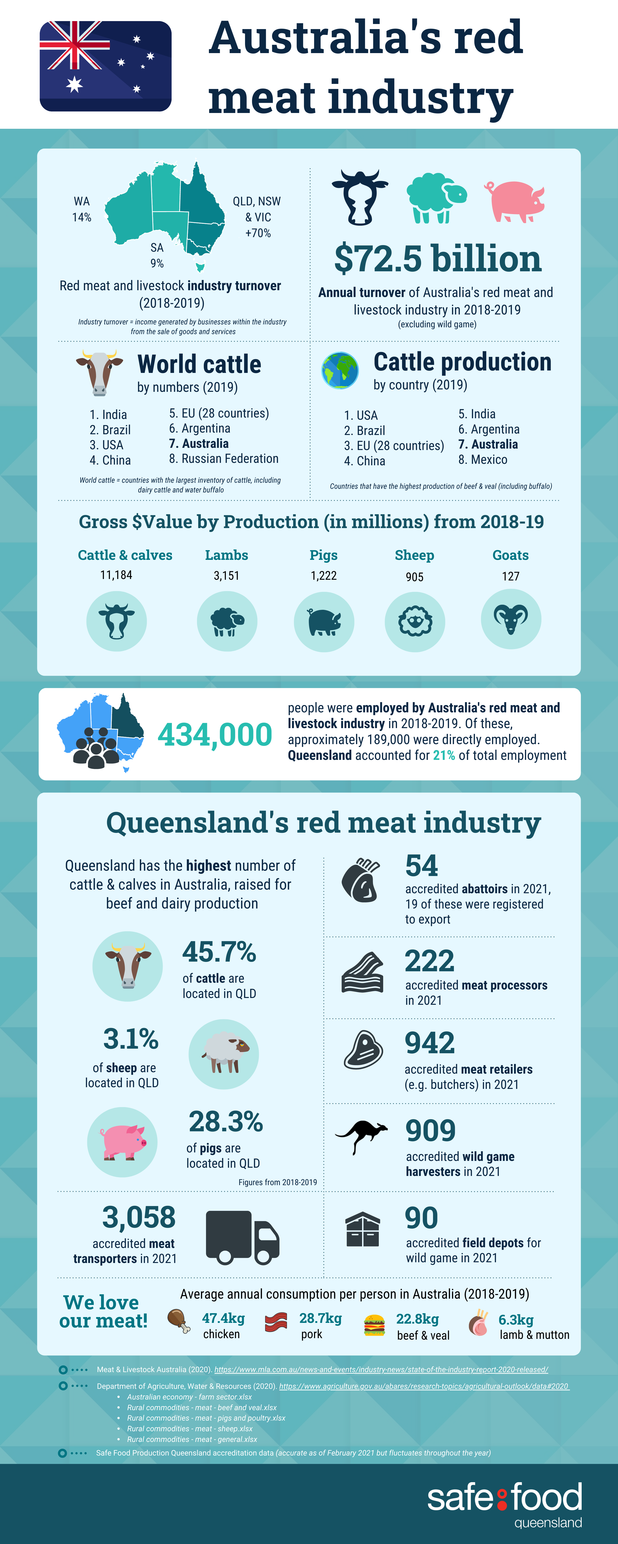 Infographic - Australia red meat industry 2021