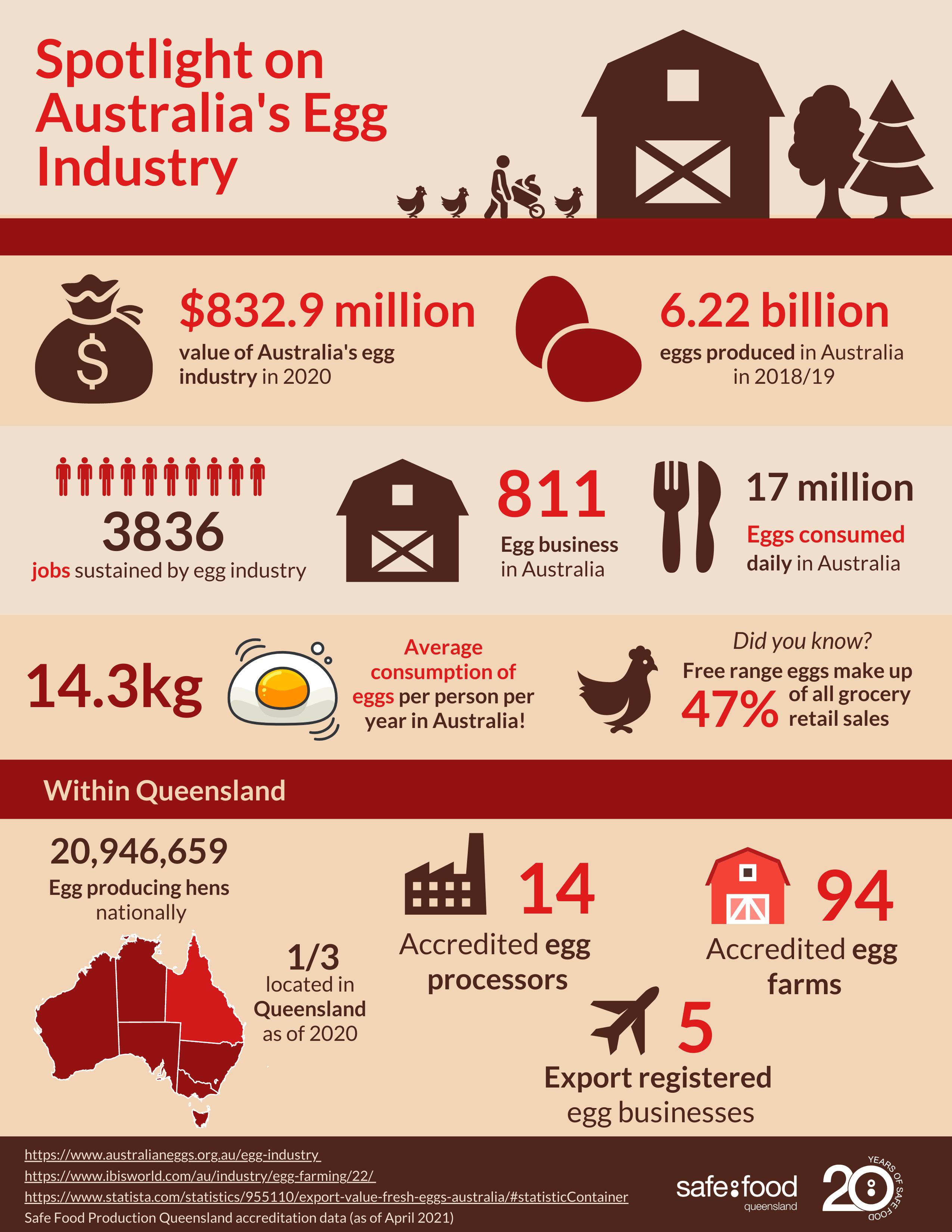 Infographic Australian Egg Industry