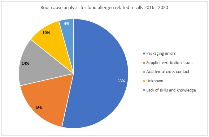 Allergen related food recall root cause analysis pie chart