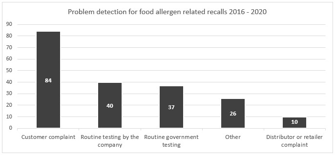 Food recalls due to allergens problem detection graph